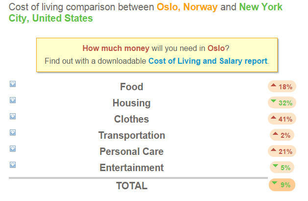 oslo and new york prices
