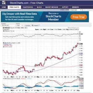 Stockcharts free charting software