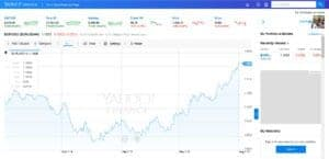Forex traders guide yahoo finance free charts