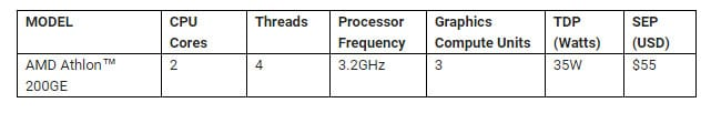 AMD Announcing New Consumer and Commercial Desktop Processors 2