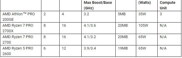 AMD Announcing New Consumer and Commercial Desktop Processors 3