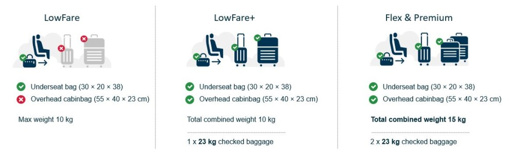 New baggage rules for people traveling with Norwegian airlines 1
