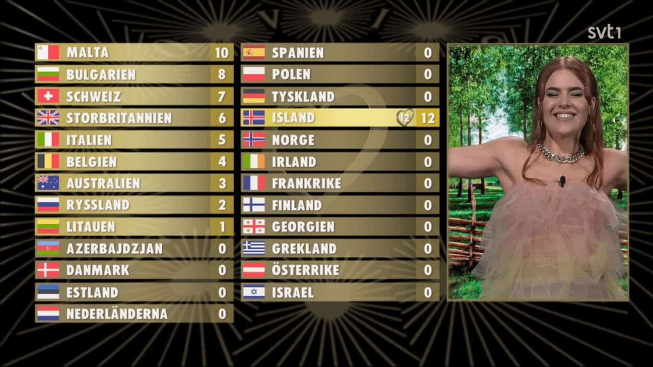 Who won Eurovision 2020? The winner is…